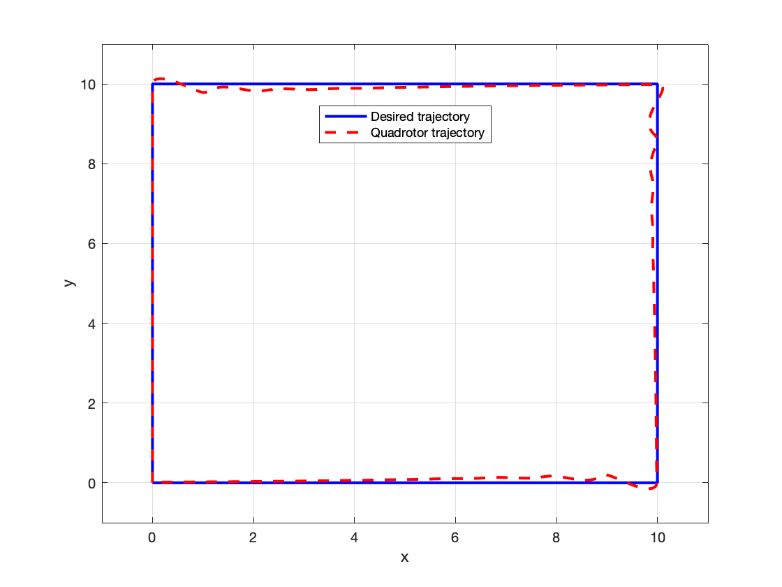 Implementing Dynamics and Control of a Quadrotor in MATLAB