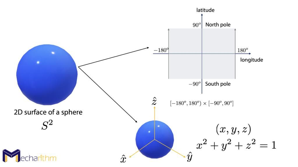 representation-of-2D-surface-of-a-sphere-implicit-representation