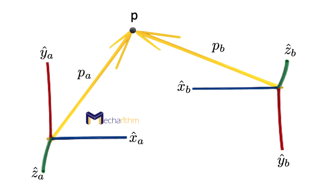 a-point-as-vector-in-two-coordinate-frames-1