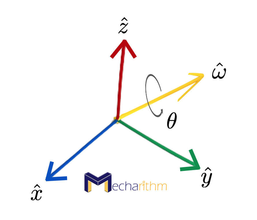 rotation-about-arbitrary-axis