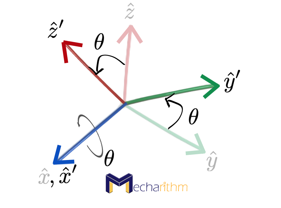 rotation-about-x-axis-figure