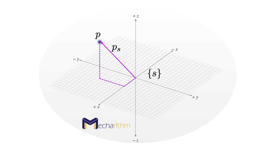 point-in-space-subject-to-different-rotations-rotation-matrix-operator-1
