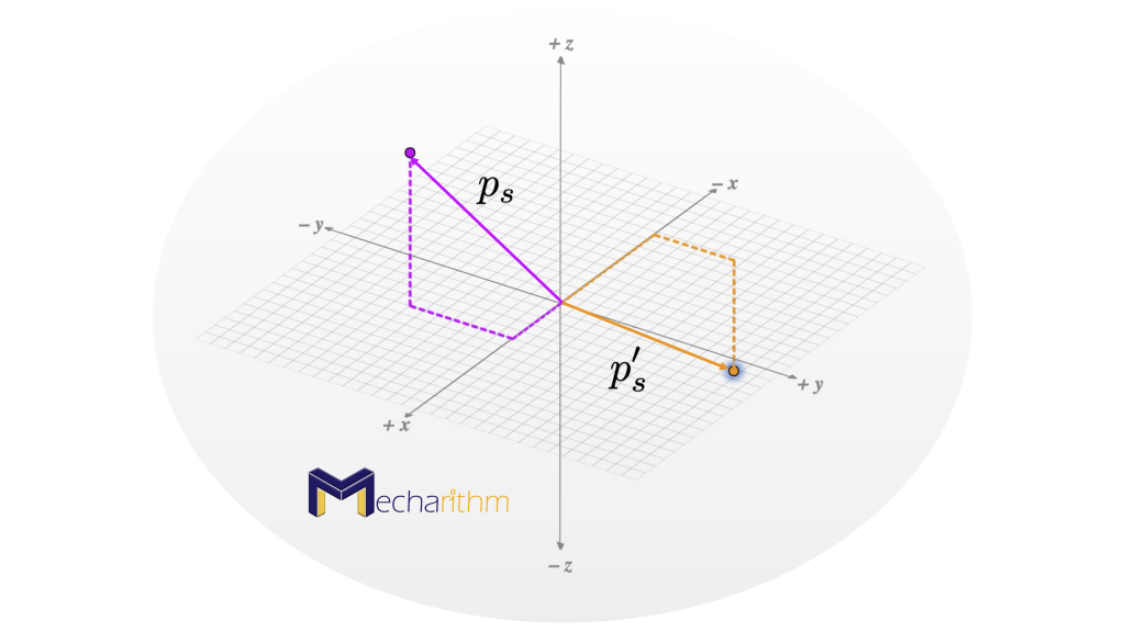 point-in-space-subject-to-different-rotations-rotation-matrix-operator-rotated-point